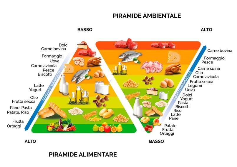 doppia piramide alimentare1 - Fonte: https://www.barillacfn.com/it/divulgazione/doppia_piramide